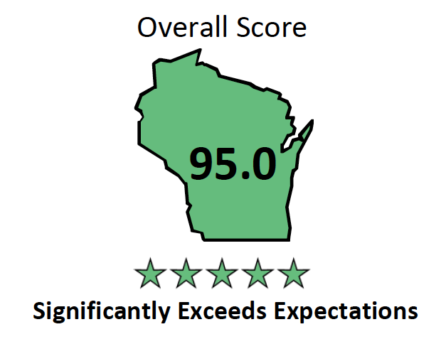 Brookfield Elementary Overall Score graphic