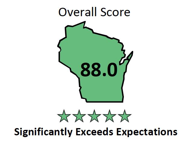 Dixon Elementary Overall Score graphic
