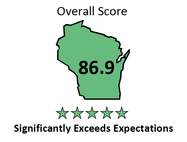 Pilgrim Park Overall Score graphic